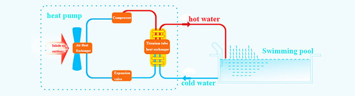 above-ground-swimming-pool-heaters